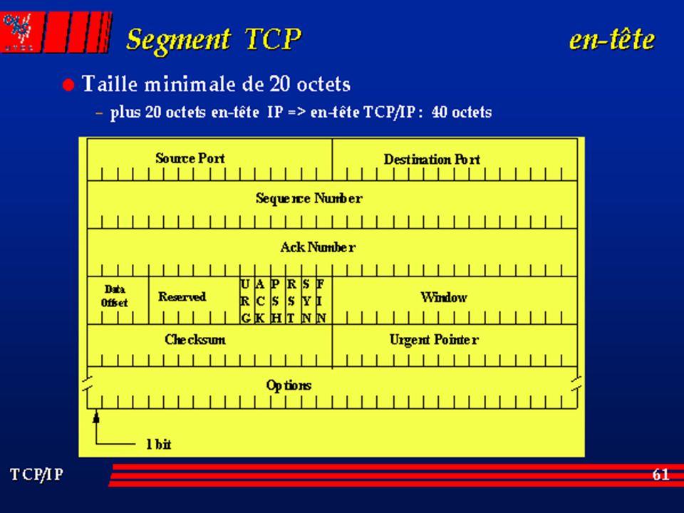 Source Port : Numéro de port qui identifie l'application côté émetteur