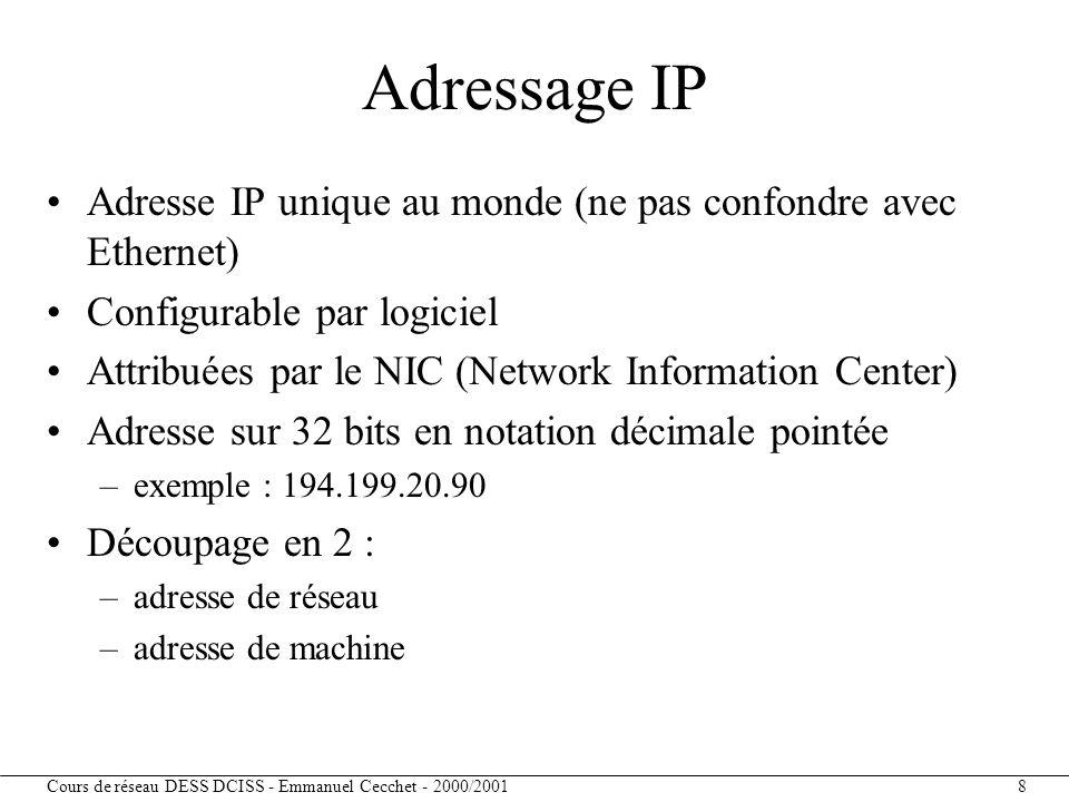Adressage IP Adresse IP unique au monde (ne pas confondre avec Ethernet) Configurable par logiciel.