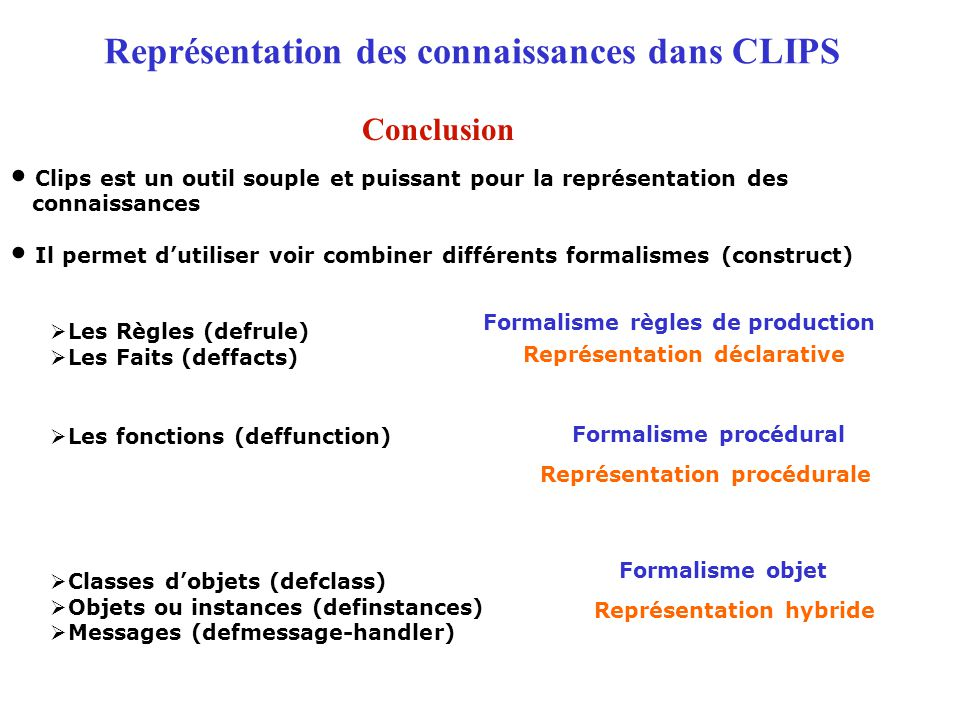 Représentation des connaissances dans CLIPS