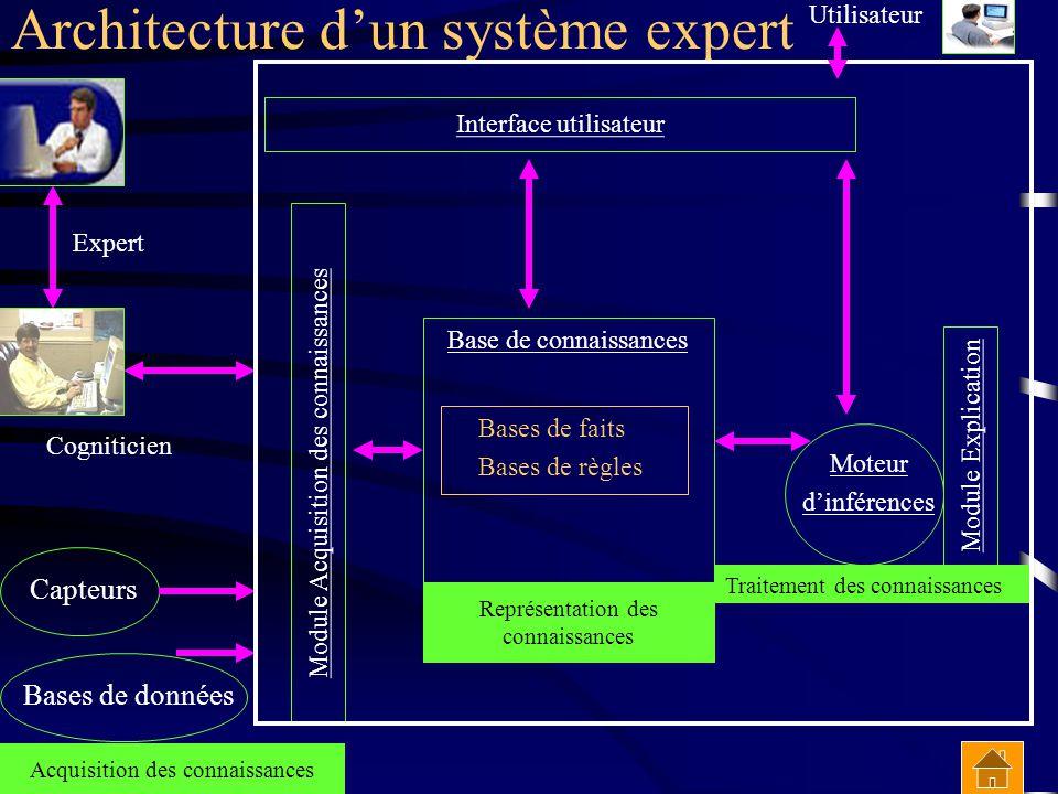 Architecture d'un système expert