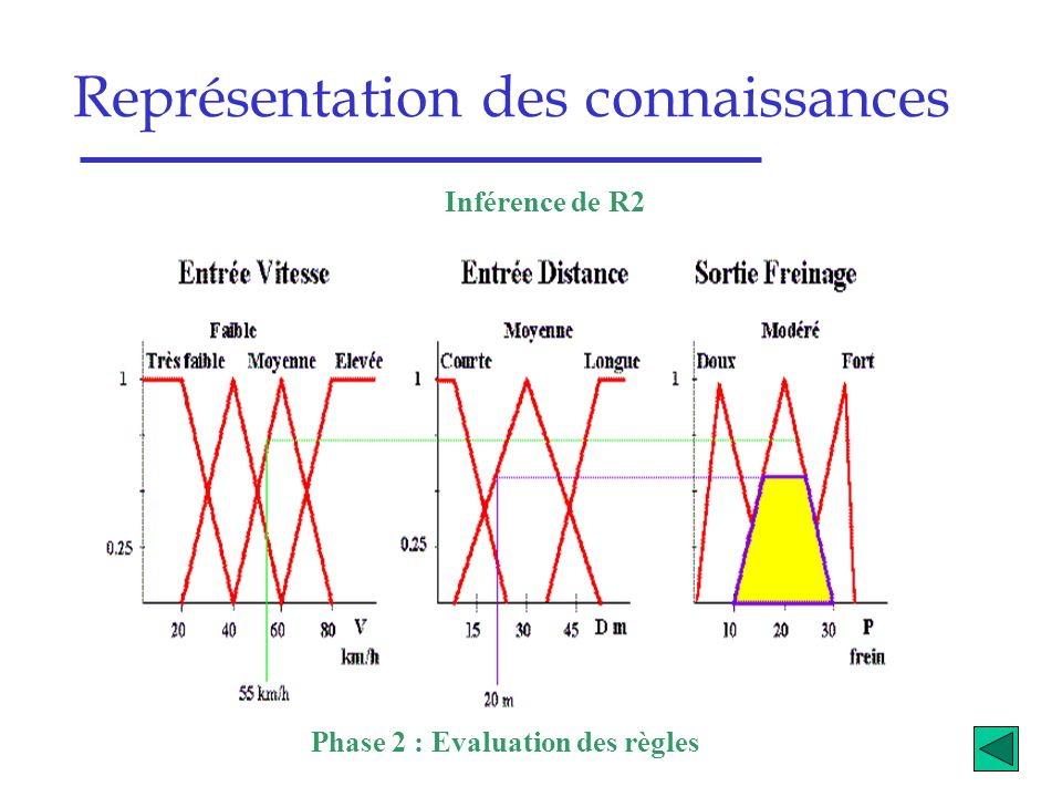 Phase 2 : Evaluation des règles