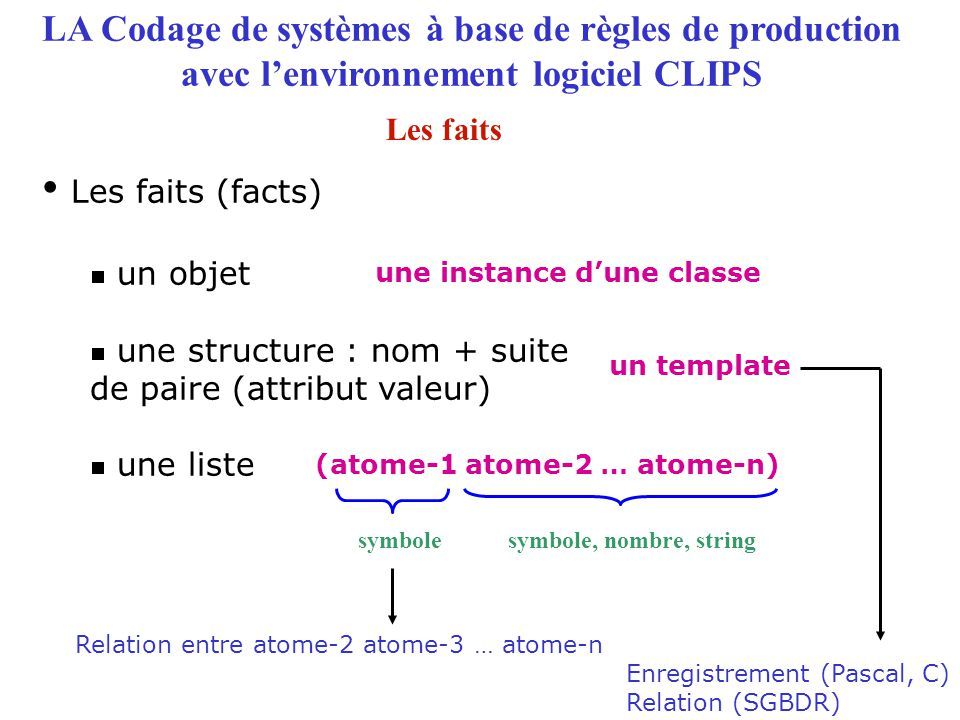 une instance d'une classe (atome-1 atome-2 … atome-n)