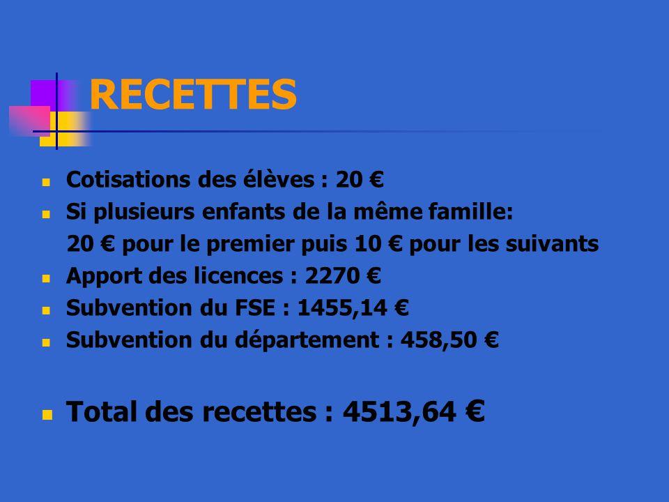 RECETTES Total des recettes : 4513,64 € Cotisations des élèves : 20 €