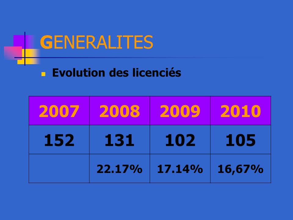 GENERALITES Evolution des licenciés 2007 2008 2009 2010 152 131 102 105 22.17% 17.14% 16,67%