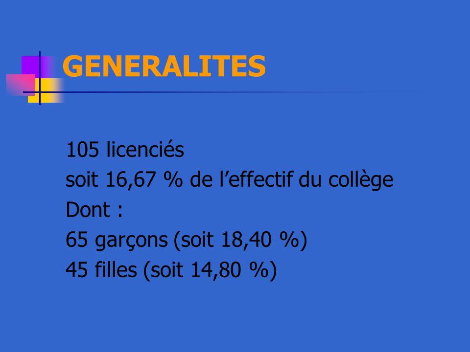 GENERALITES 105 licenciés soit 16,67 % de l'effectif du collège Dont :