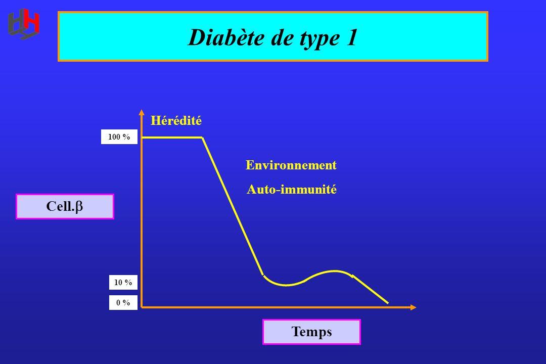 Diabète de type 1 Cell. Temps Hérédité Environnement Auto-immunité