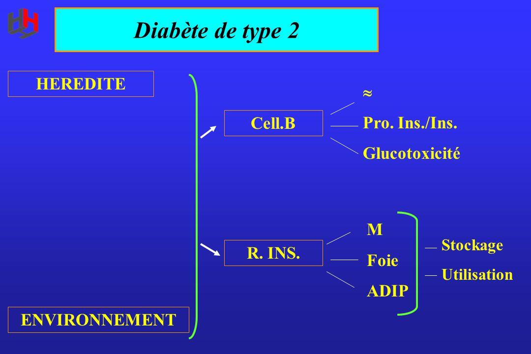 Diabète de type 2 HEREDITE  Pro. Ins./Ins. Glucotoxicité Cell.B M