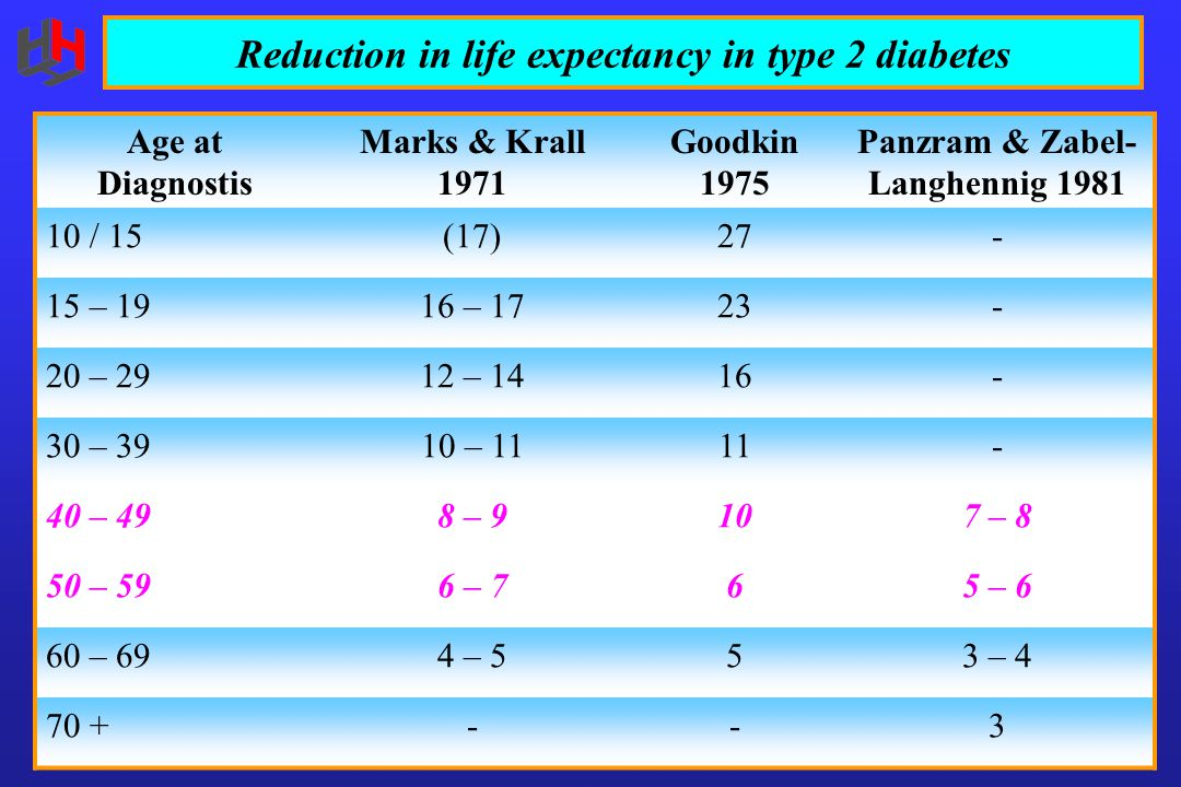 Reduction in life expectancy in type 2 diabetes