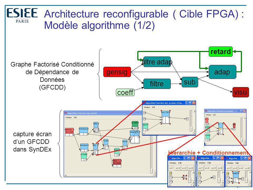 Architecture reconfigurable ( Cible FPGA) : Modèle algorithme (1/2)