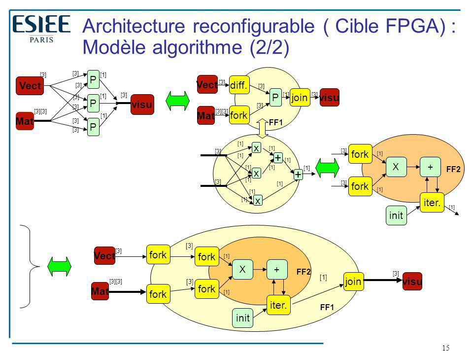 Architecture reconfigurable ( Cible FPGA) : Modèle algorithme (2/2)