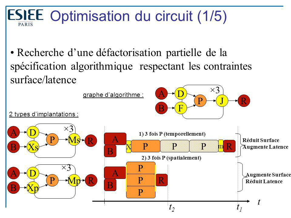 Optimisation du circuit (1/5)