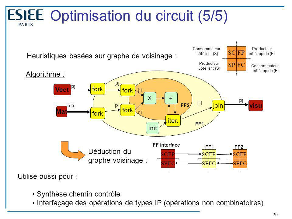 Optimisation du circuit (5/5)