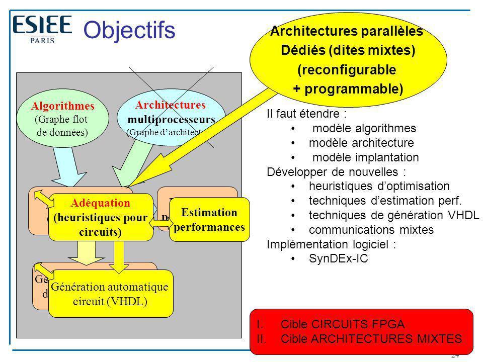 Architectures parallèles