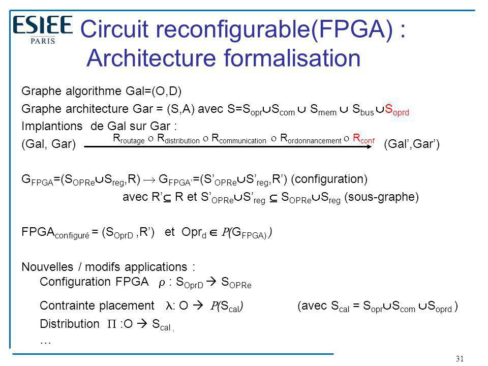 Circuit reconfigurable(FPGA) : Architecture formalisation