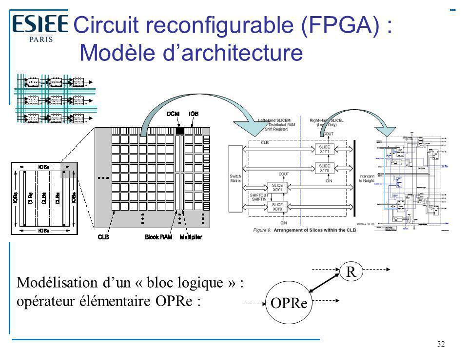 Circuit reconfigurable (FPGA) : Modèle d'architecture