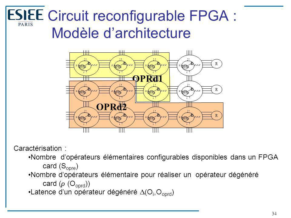 Circuit reconfigurable FPGA : Modèle d'architecture