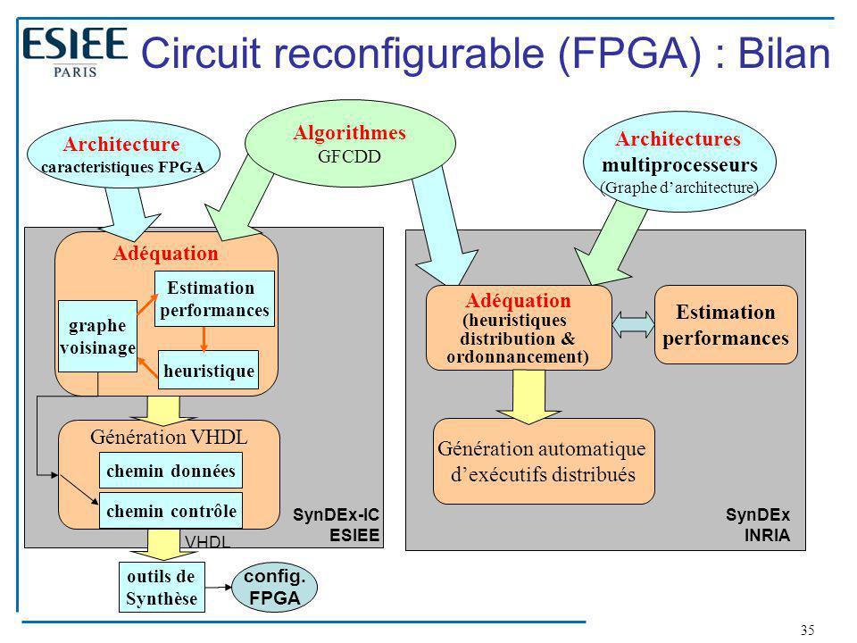 caracteristiques FPGA