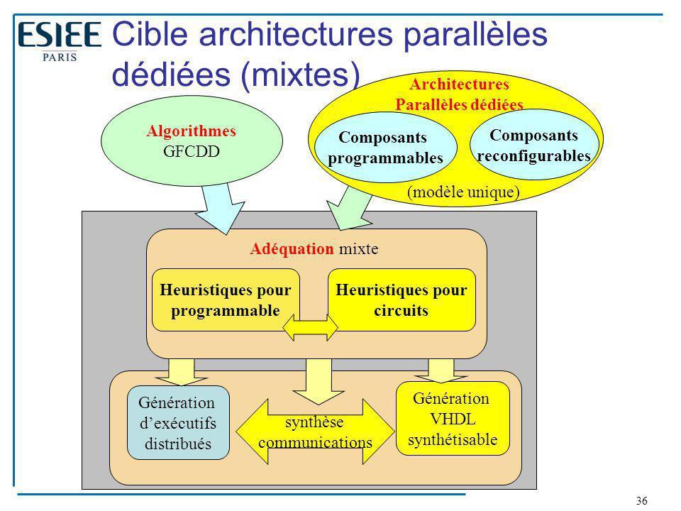 Cible architectures parallèles dédiées (mixtes)