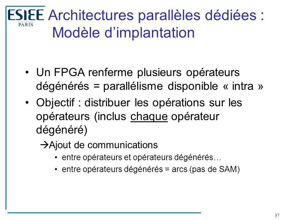 Architectures parallèles dédiées : Modèle d'implantation