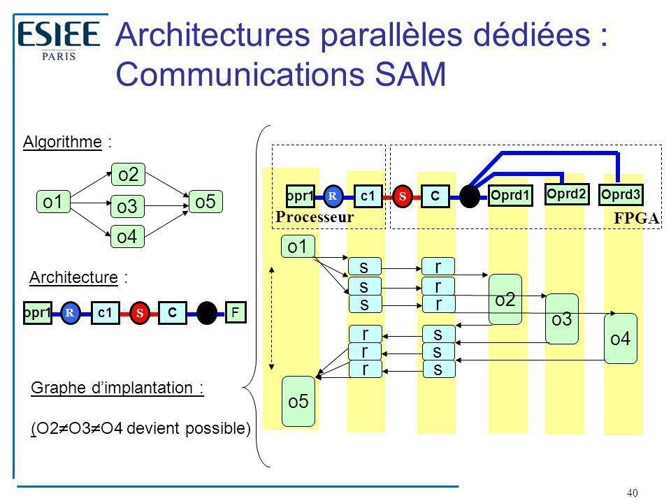 Architectures parallèles dédiées : Communications SAM