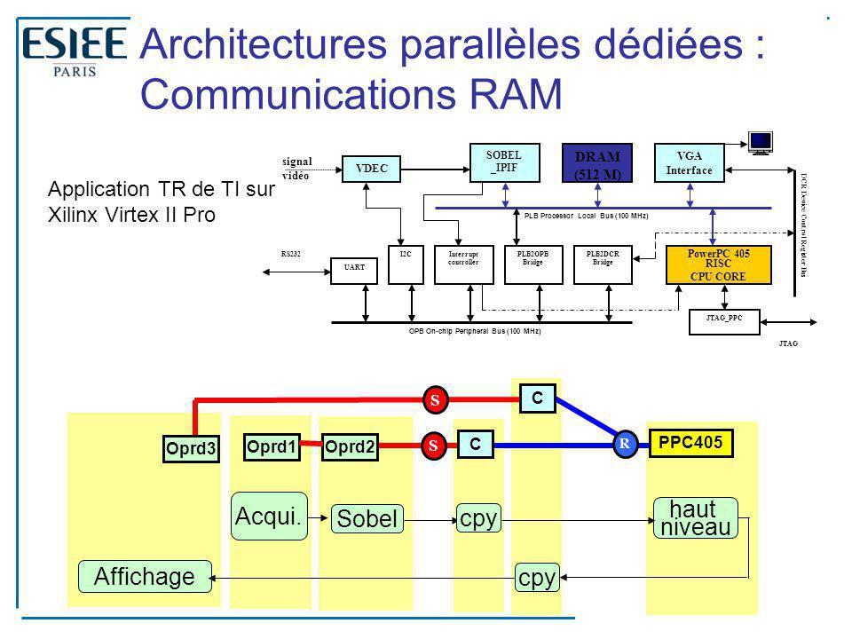 Architectures parallèles dédiées : Communications RAM