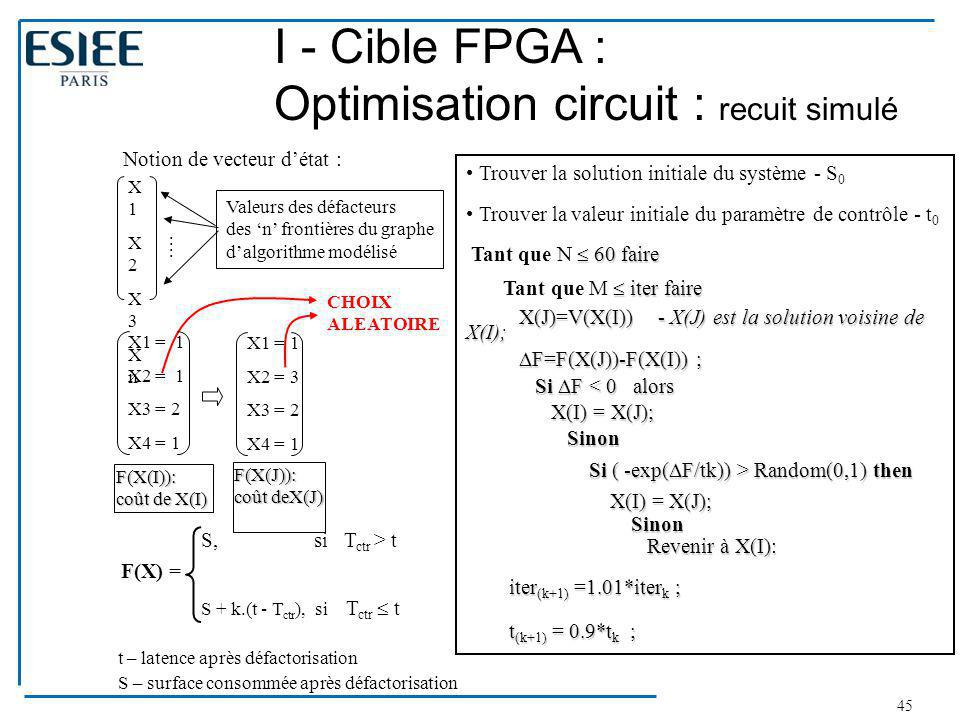 I - Cible FPGA : Optimisation circuit : recuit simulé