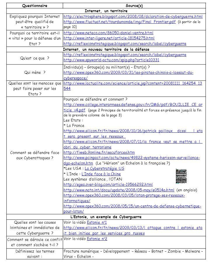 3 Questionnaire Source(s) Internet, un territoire