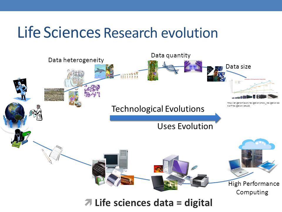 Life Sciences Research evolution