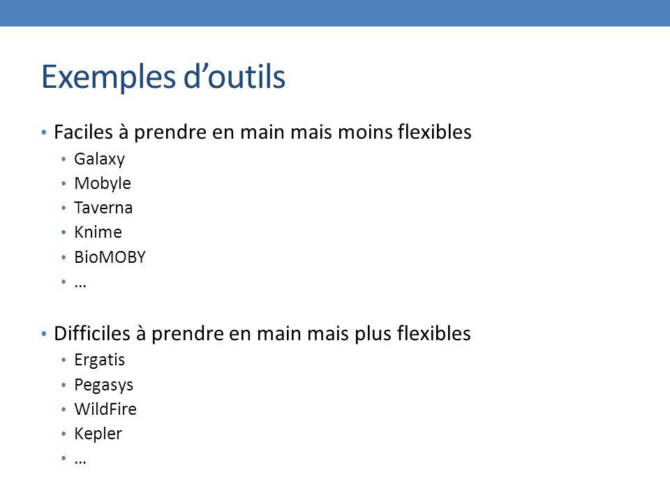 Exemples d'outils Faciles à prendre en main mais moins flexibles