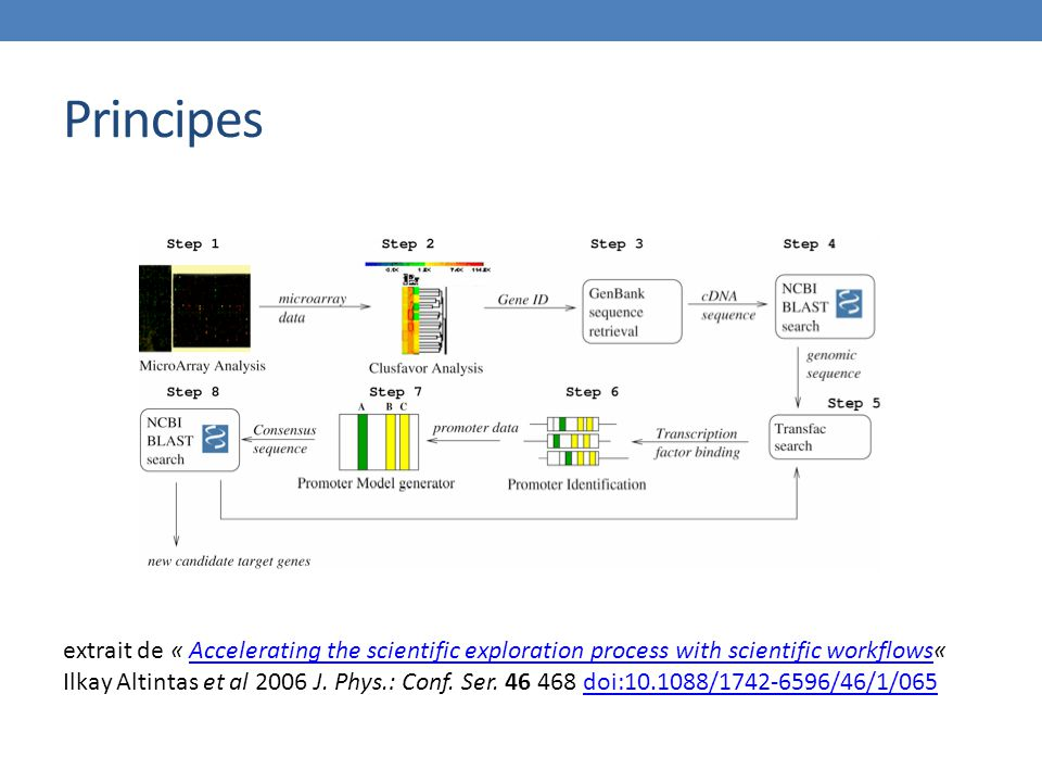 Principes extrait de « Accelerating the scientific exploration process with scientific workflows«