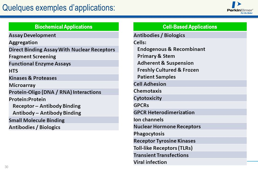 Quelques exemples d'applications: