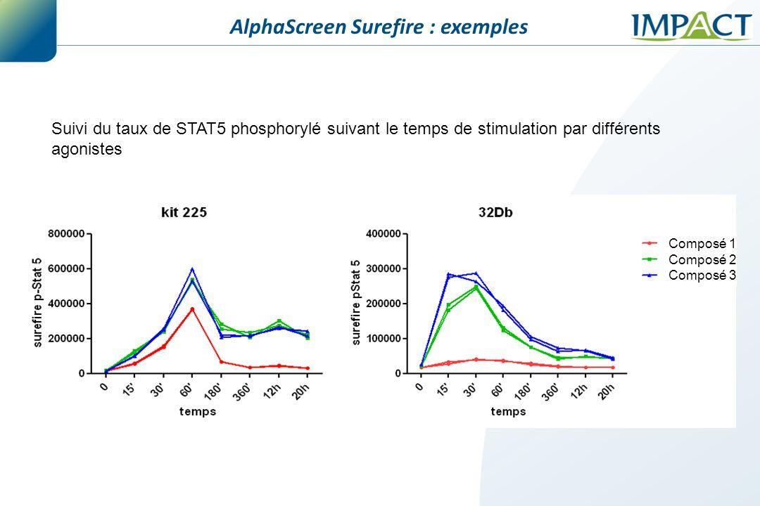 AlphaScreen Surefire : exemples