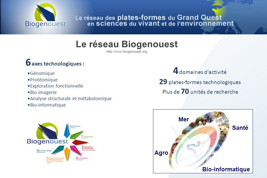 6 axes technologiques : 4 domaines d activité Le réseau Biogenouest