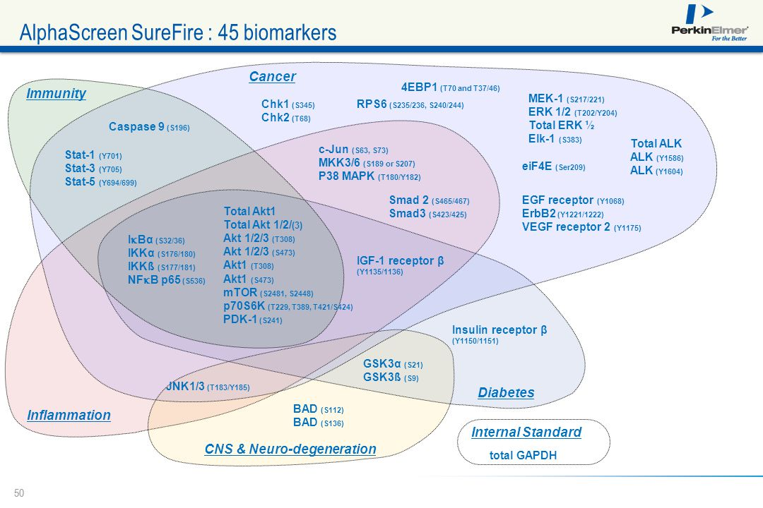 AlphaScreen SureFire : 45 biomarkers