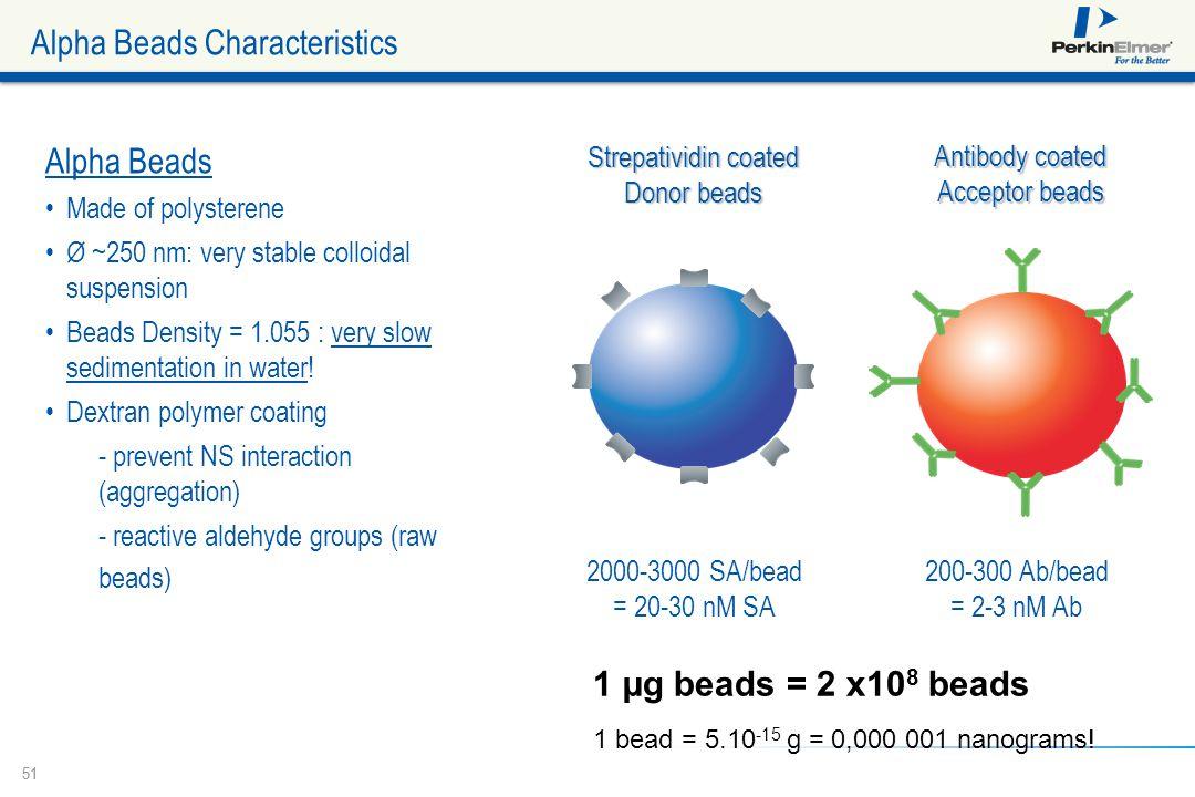 Alpha Beads Characteristics