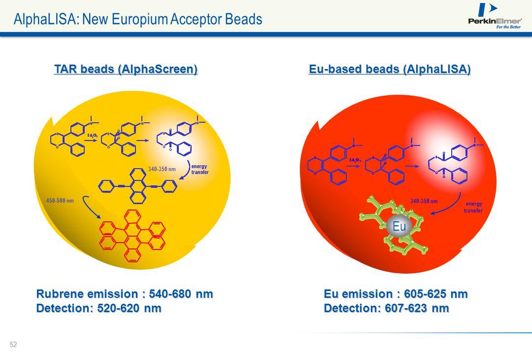 AlphaLISA: New Europium Acceptor Beads