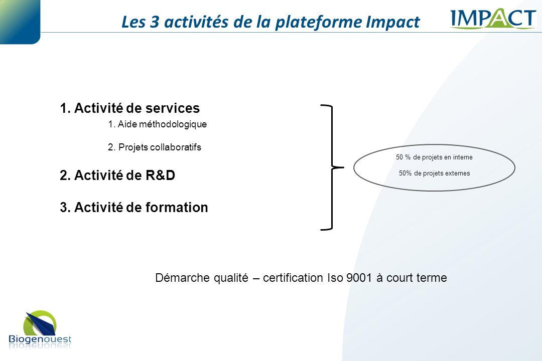 Les 3 activités de la plateforme Impact
