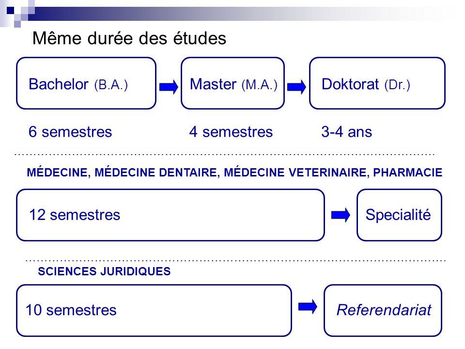 Même durée des études Bachelor (B.A.) Master (M.A.) Doktorat (Dr.)