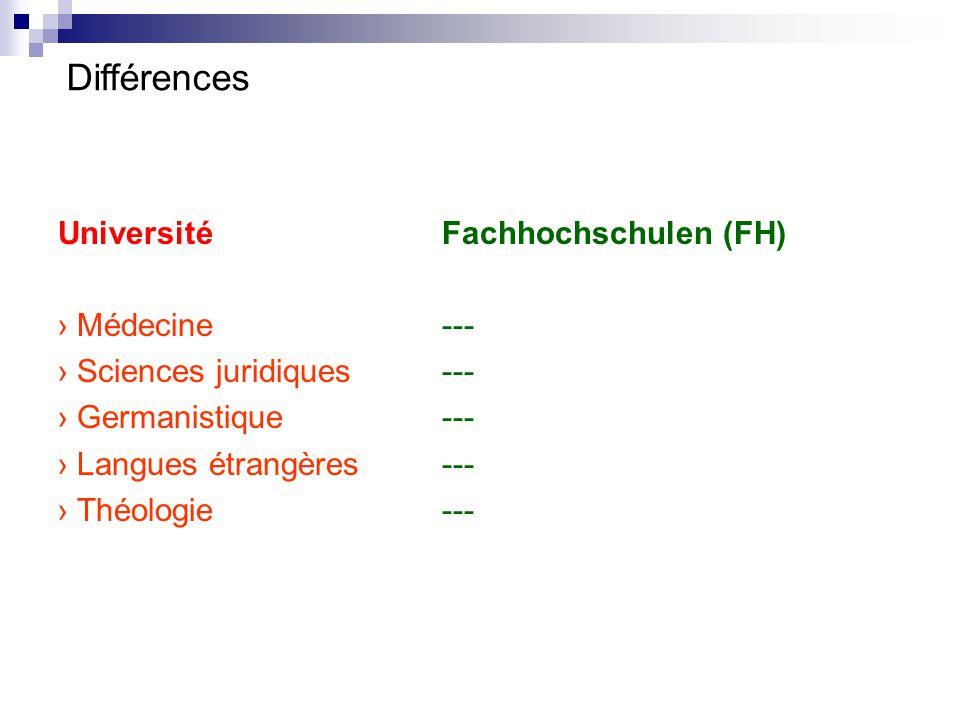 Différences Université Fachhochschulen (FH) › Médecine ---