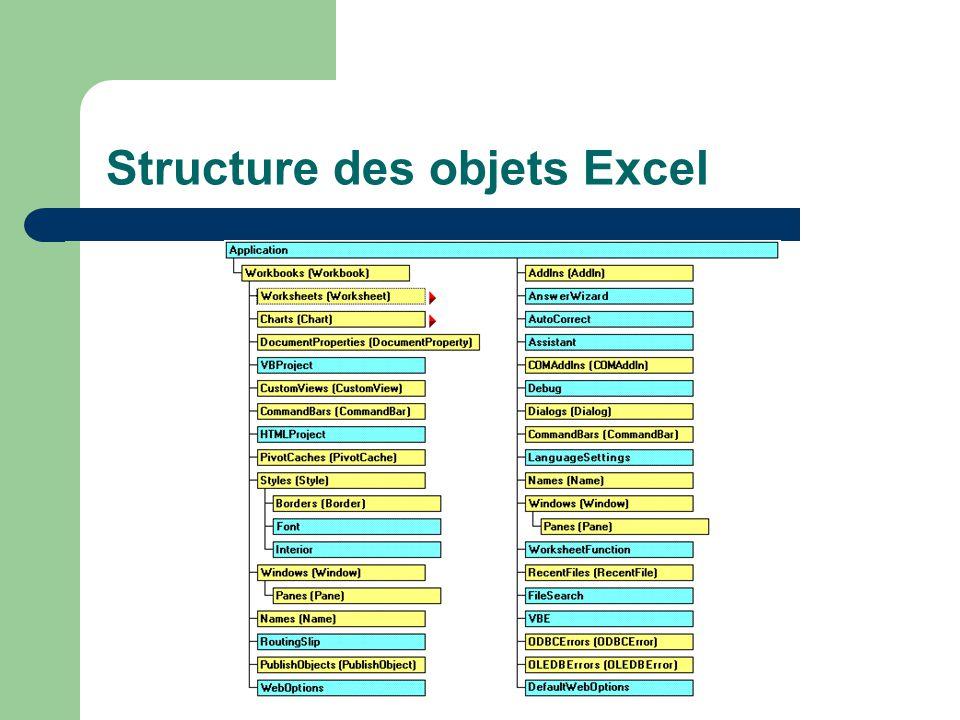 Structure des objets Excel