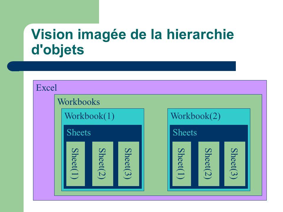 Vision imagée de la hierarchie d objets