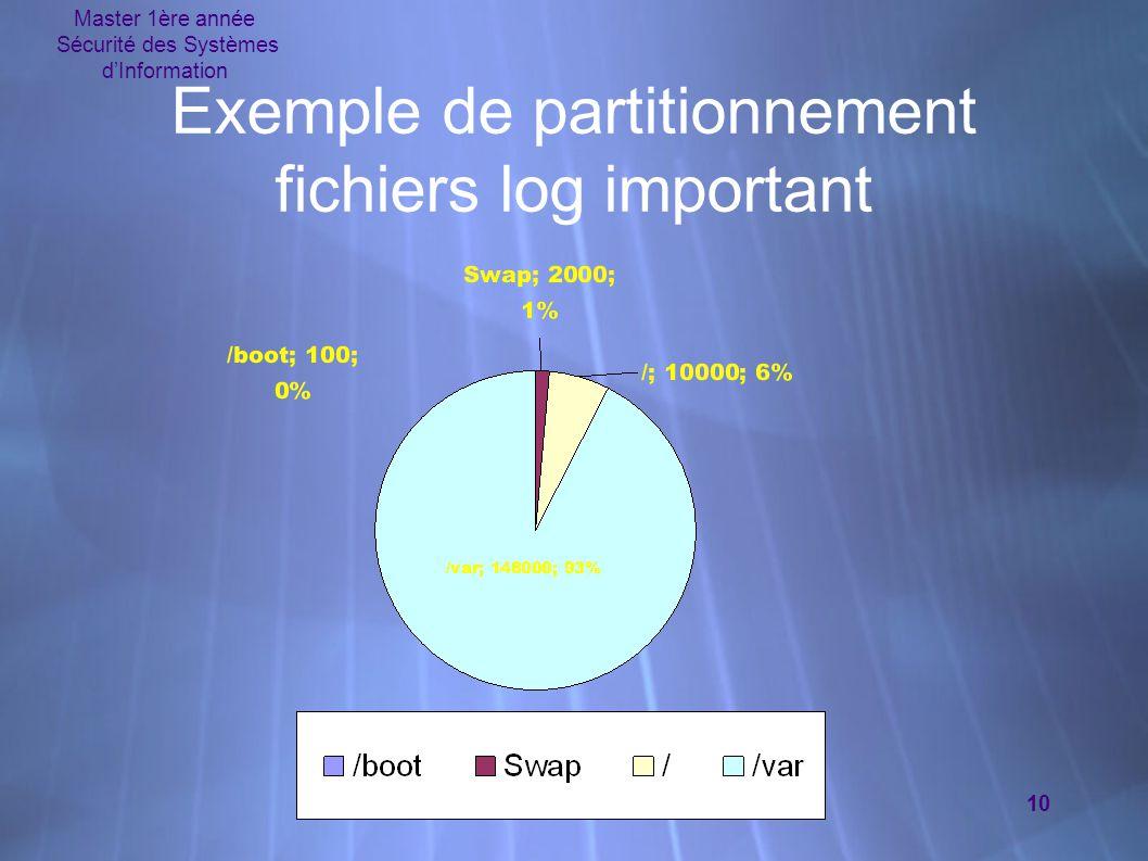 Exemple de partitionnement fichiers log important