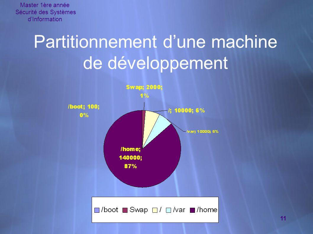 Partitionnement d'une machine de développement