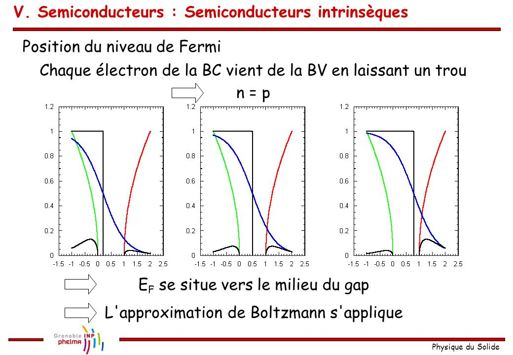 V. Semiconducteurs : Semiconducteurs intrinsèques