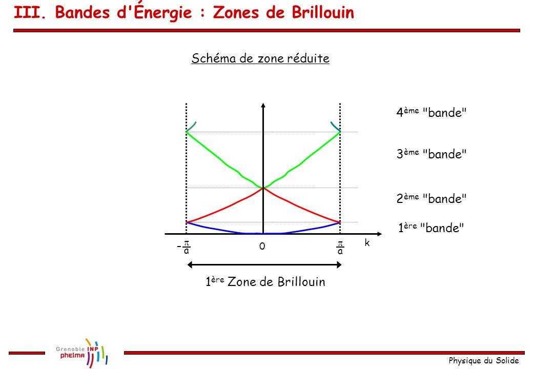 III. Bandes d Énergie : Zones de Brillouin
