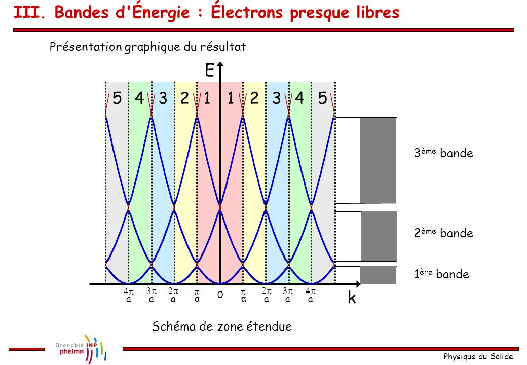 III. Bandes d Énergie : Électrons presque libres