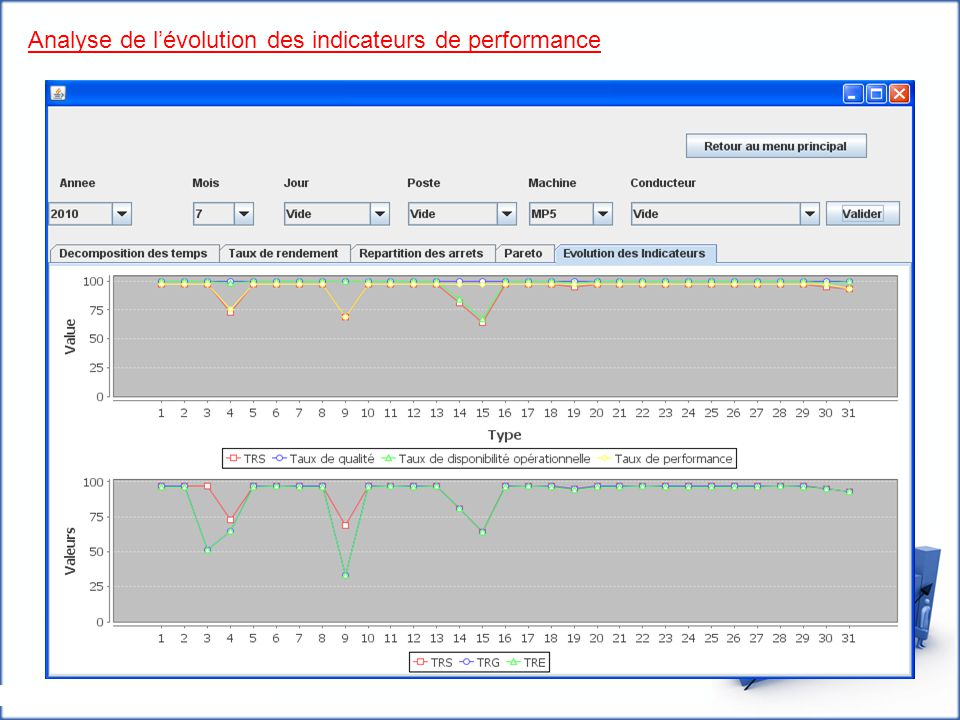 Analyse de l'évolution des indicateurs de performance