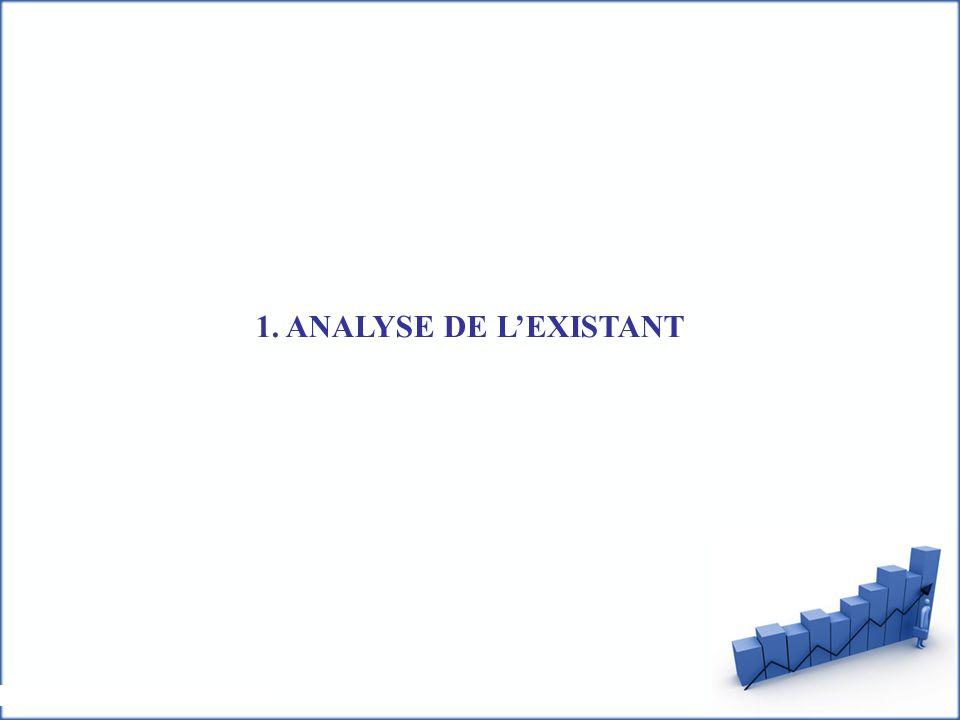 1. ANALYSE DE L'EXISTANT