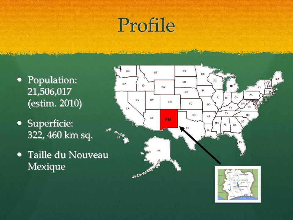 Profile Population: 21,506,017 (estim. 2010)