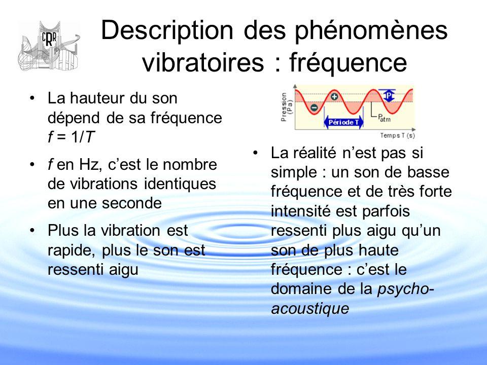 Description des phénomènes vibratoires : fréquence